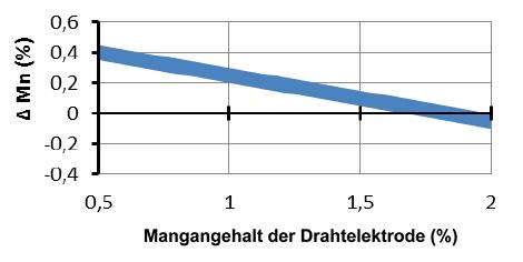 lochfraßkorrosion aluminium reaktion